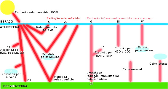 Radiação direta e difusa